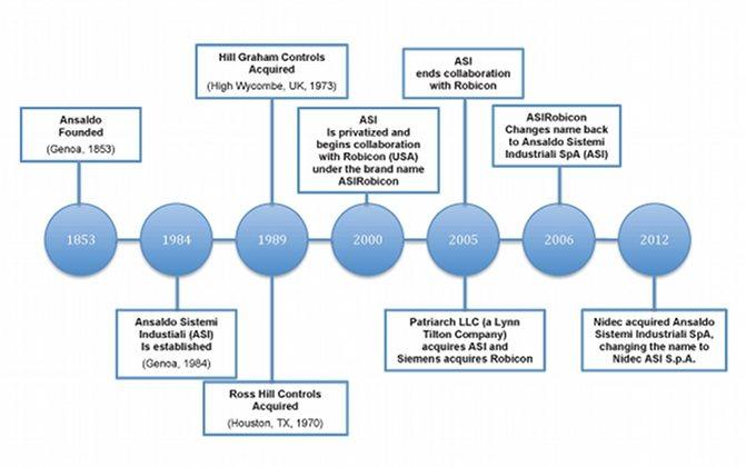 history graph2